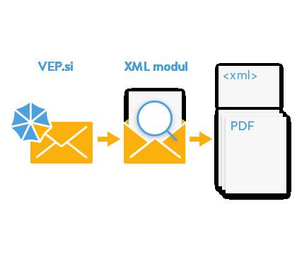 VEP XMLmodul shema 1